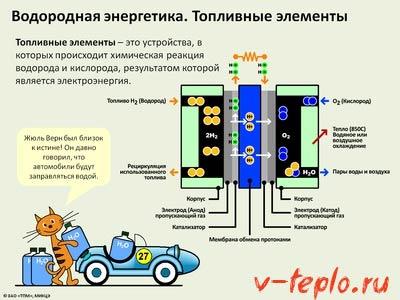 Перспективы водородной энергии