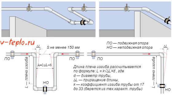 Установка П образных компенсаторов для полипропиленовых труб