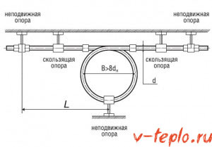 схема установки компенсатора для труб