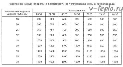 Таблица растояние между опорами при установке компенасторов