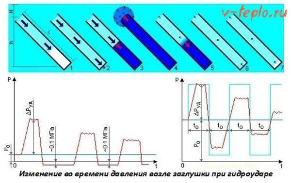 Как бороться с гидроударом в системе отопления