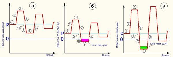 График показывающий стадии гидроудара
