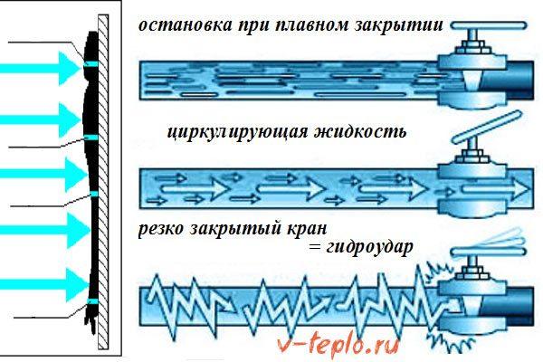 Причины гидроудара в системе отопления