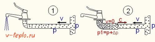 1ая стадия гидроудара