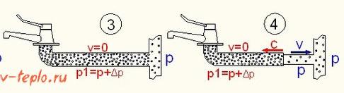 2ая стадия гидроудара