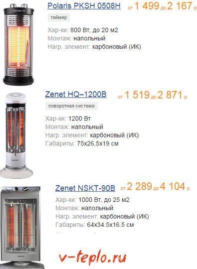 Цены на популярные модели