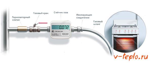 схема установки счетчика газа