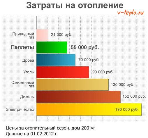 Затраты на отопление пеллетами