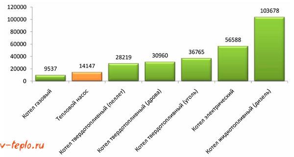 График затрат на отопление