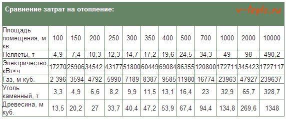 Таблица затрат на отопление пеллетами