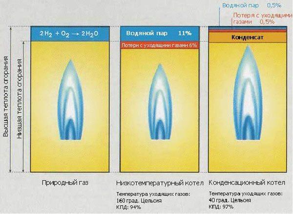 схема и расходы конденсационного газового котла