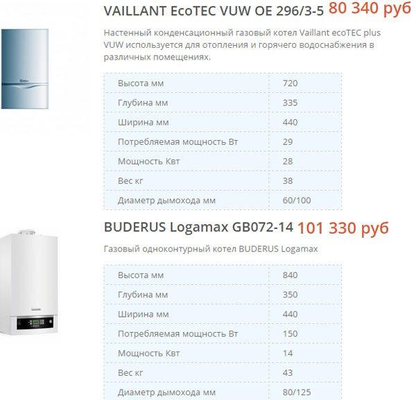 Цены и характеристики конденсационных газовых котлов