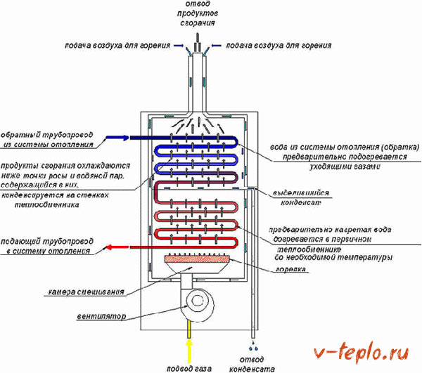 Схема работы конденсационного котла