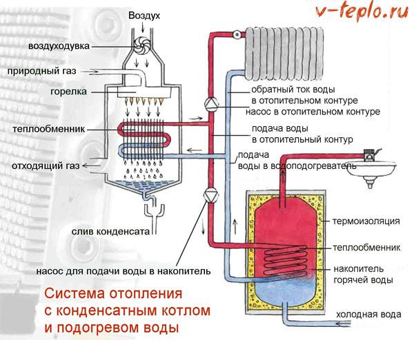 схема подключения конденсационного котла