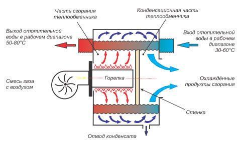 схема сжигания топлива в конденсатном котле