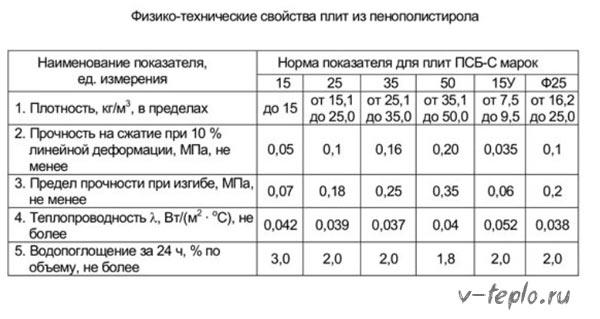 Таблица свойств и основных технических показателей плит из пенополистирола