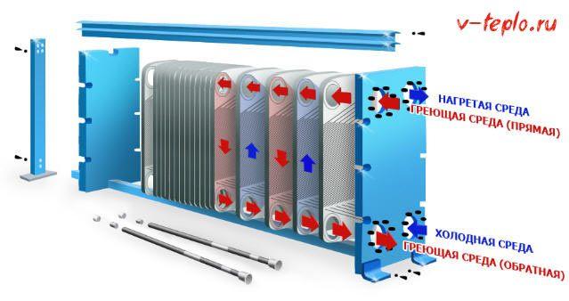 Устройство пластинчатого теплообменника видео Уплотнения теплообменника Alfa Laval AQ2S-FG Чебоксары