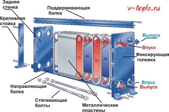 Теплообменники ридан схема подключения способы чистки теплообменника котла