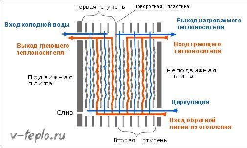 Схематическое устройство пластинчетого теплообменника