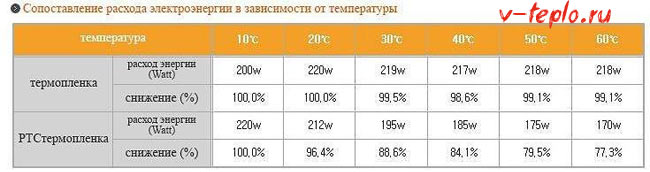Сколько мощности потребляет теплый водяной пол