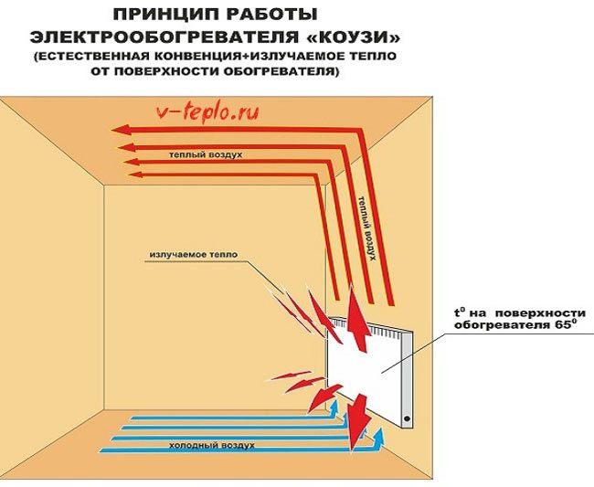 схема работы электрической батареии отопления