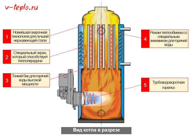 Схема устройства дизельного котла китурами