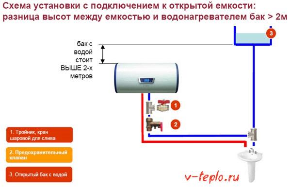 Подключение к открытой емкости больше 2 метров