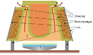 Схема вертикальной муфельной печи