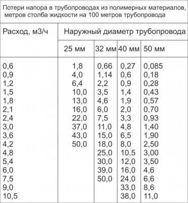 Таблица потерей напора в трубопроводе