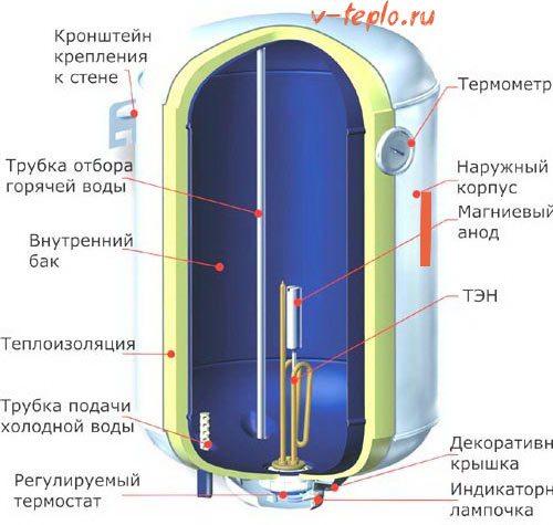 как выбрать водонагреватель схема