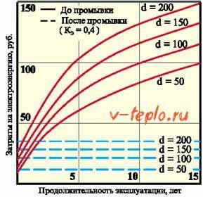 график теплоотдачи