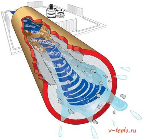 основные способы промывки батарей отопления
