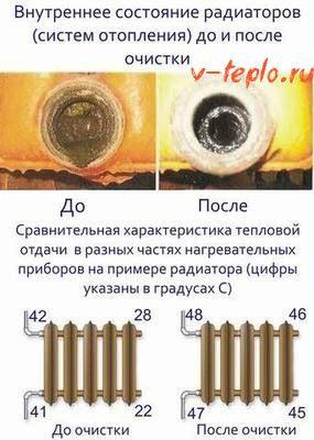 температура радиатора до и после промывки