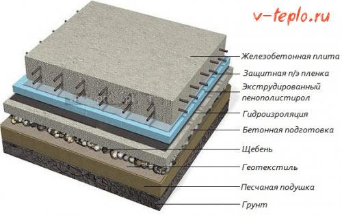 теплоизоляция схема