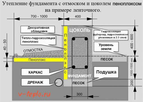 схема подготовки основния
