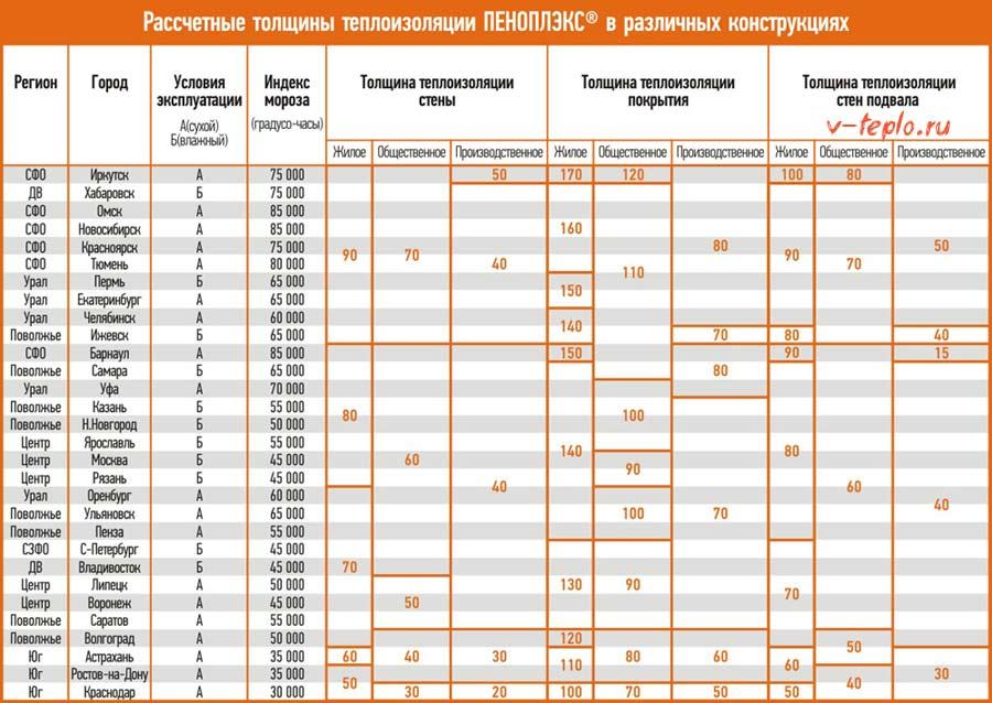 таблица расчетов необходимого количества пеноплекса