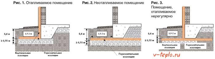 схема укладка пеноплекса для утепления разных помещений