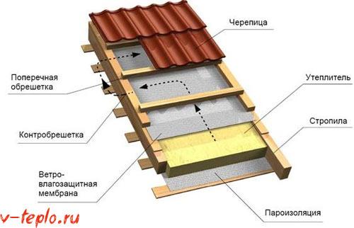 схема внутренней теплоизоляции крыши