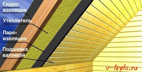 утепление крыши с внутренней стороны