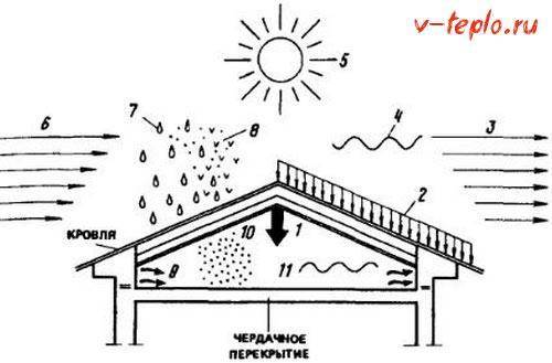 инструкция по утеплению крыши