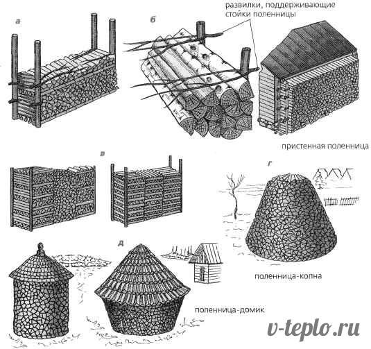 как правильно храниьт дрова для топки печи