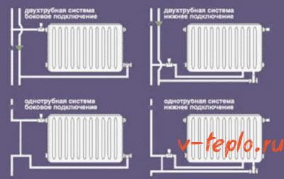 методы подключения труб к радиатору отоплению