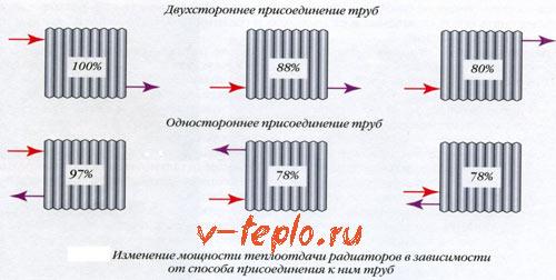 расчет мощности чугунного радиатора
