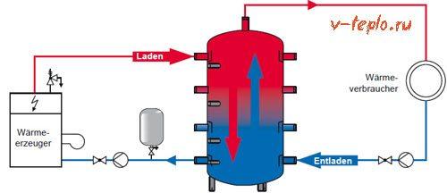 тепловой аккумулятор схема работы