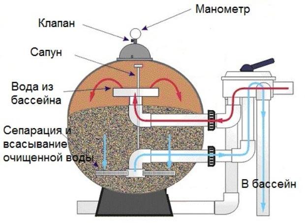 песчаный фильтр для бассейна