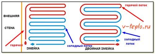 способ укладки труб для теплого пола