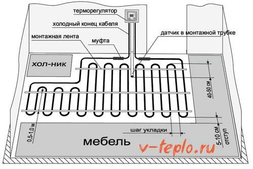 схема укладки труб для теплого пола