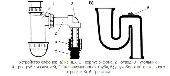 Как сделать гидрозатвор для канализации?