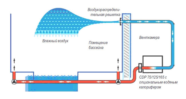 Разумный выбор осушителя воздуха для помещения бассейна