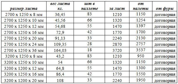 вес цсп 20 мм